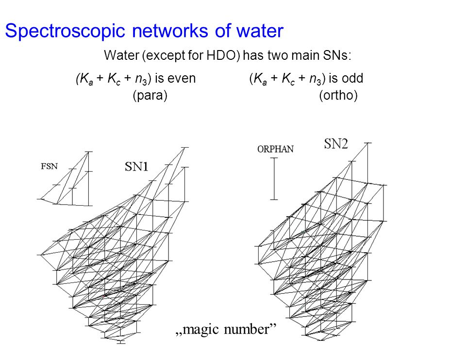 "Spectroscopic networks of water Water (except for HDO) has two main SNs: (K a + K c + n 3 ) is even (K a + K c + n 3 ) is odd (para)(ortho) ""magic number"