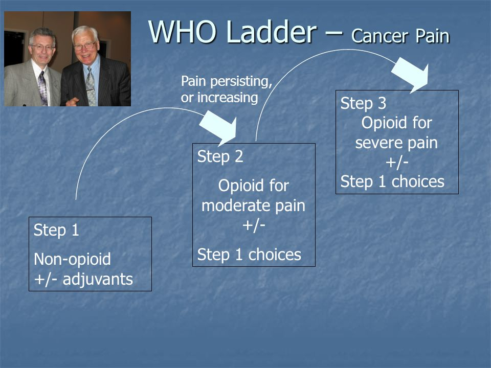 WHO Ladder – Cancer Pain Step 1 Non-opioid +/- adjuvants Step 2 Opioid for moderate pain +/- Step 1 choices Step 3 Opioid for severe pain +/- Step 1 c