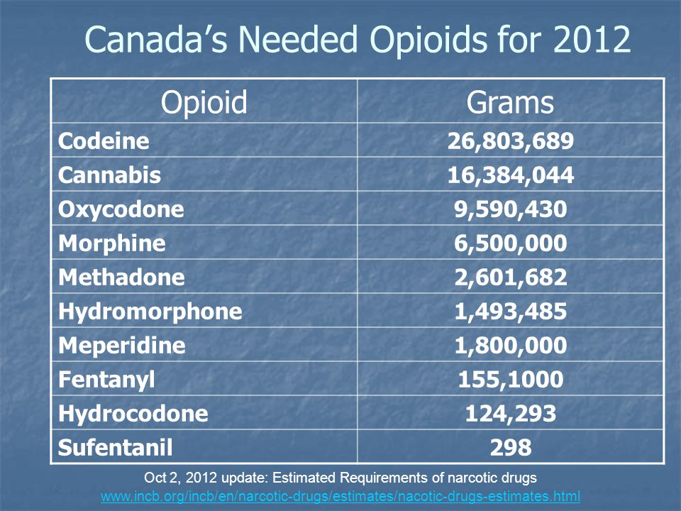 Canada's Needed Opioids for 2012 OpioidGrams Codeine26,803,689 Cannabis16,384,044 Oxycodone9,590,430 Morphine6,500,000 Methadone2,601,682 Hydromorphon