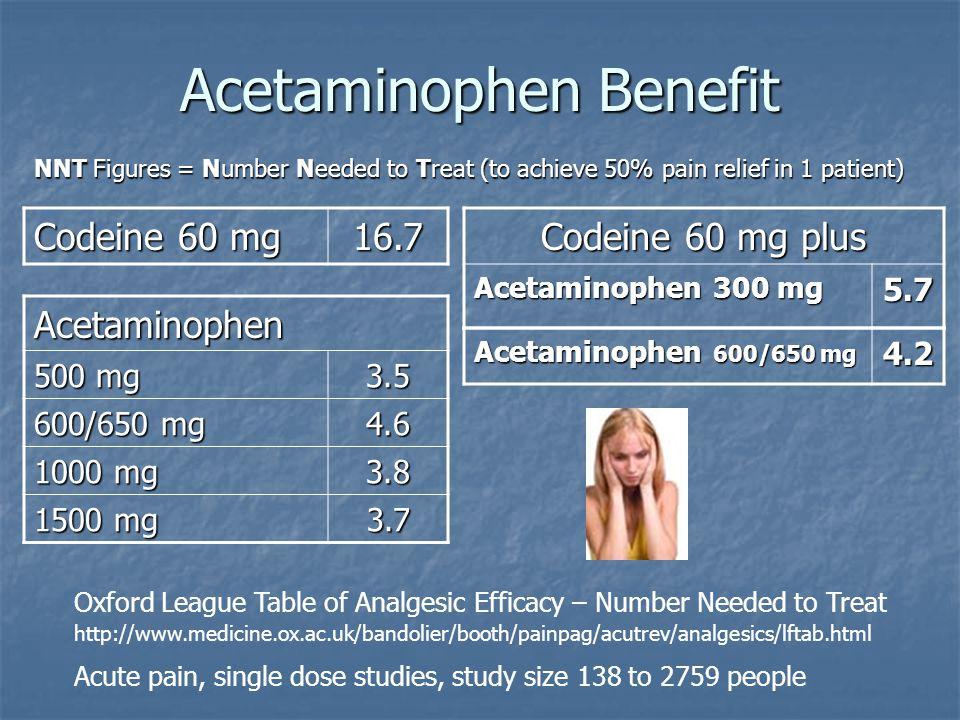 Acetaminophen Benefit Codeine 60 mg 16.7 Codeine 60 mg plus Acetaminophen 300 mg 5.7 Acetaminophen 500 mg 3.5 600/650 mg 4.6 1000 mg 3.8 1500 mg 3.7 O