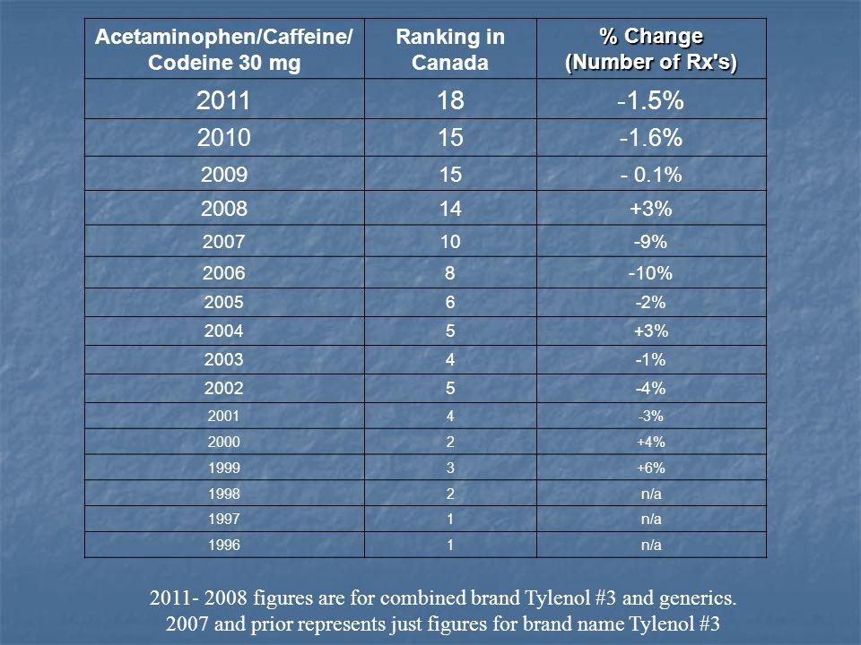 Acetaminophen/Caffeine/ Codeine 30 mg Ranking in Canada % Change (Number of Rx's) 201118-1.5% 201015-1.6% 200915- 0.1% 200814+3% 200710-9% 20068-10% 2