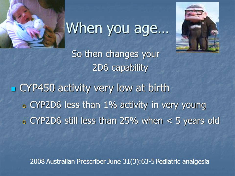 When you age… CYP450 activity very low at birth CYP450 activity very low at birth o CYP2D6 less than 1% activity in very young o CYP2D6 still less tha