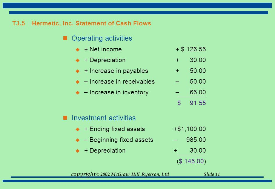 copyright © 2002 McGraw-Hill Ryerson, Ltd Slide 11 T3.5 Hermetic, Inc. Statement of Cash Flows Operating activities  + Net income+ $ 126.55  + Depre