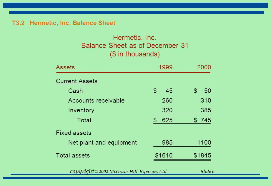 copyright © 2002 McGraw-Hill Ryerson, Ltd Slide 6 T3.2 Hermetic, Inc. Balance Sheet Hermetic, Inc. Balance Sheet as of December 31 ($ in thousands) As