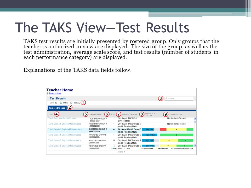 The TAKS View—Test Results TAKS test results are initially presented by rostered group.