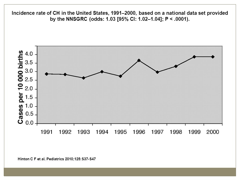 Incidence rate of CH in the United States, 1991–2000, based on a national data set provided by the NNSGRC (odds: 1.03 [95% CI: 1.02–1.04]; P <.0001).