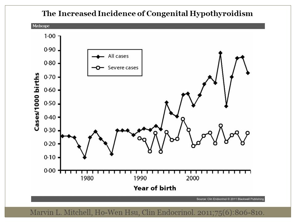 Marvin L. Mitchell, Ho-Wen Hsu, Clin Endocrinol. 2011;75(6):806-810. The Increased Incidence of Congenital Hypothyroidism