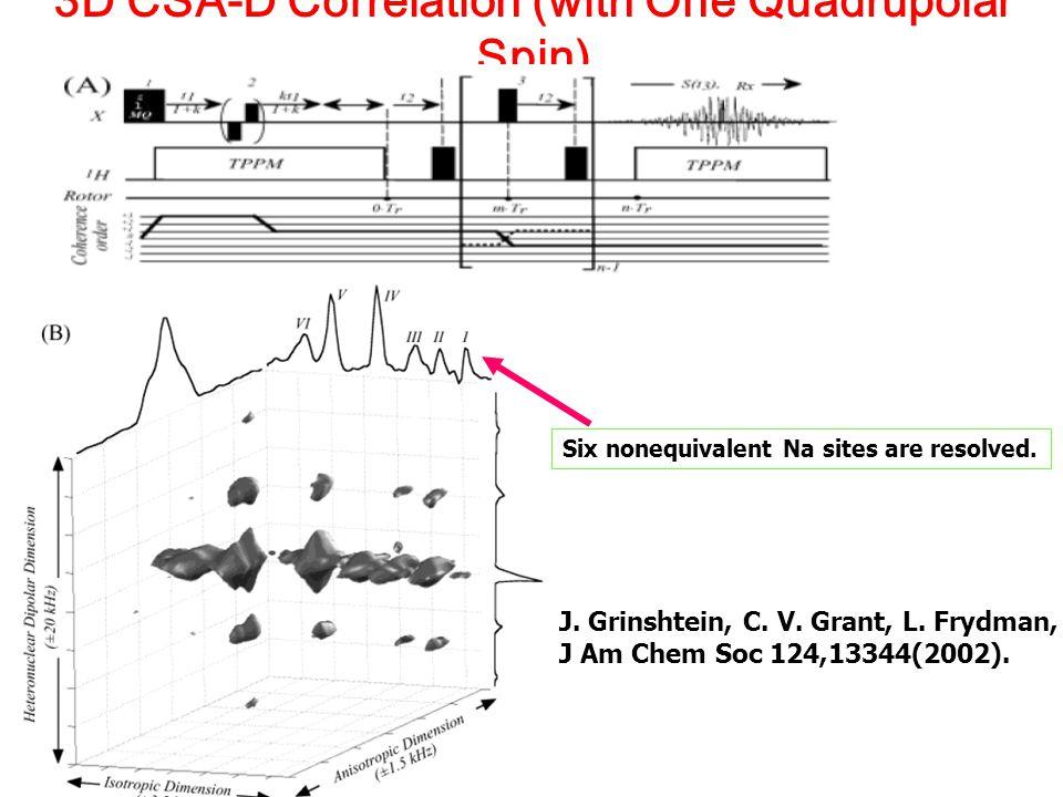 3D CSA-D Correlation (with One Quadrupolar Spin) J. Grinshtein, C. V. Grant, L. Frydman, J Am Chem Soc 124,13344(2002). Six nonequivalent Na sites are