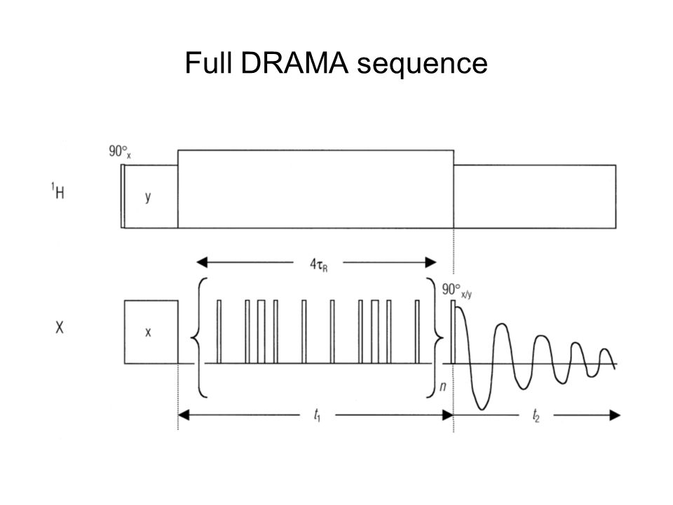 Full DRAMA sequence