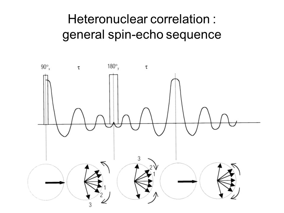 Heteronuclear correlation : general spin-echo sequence