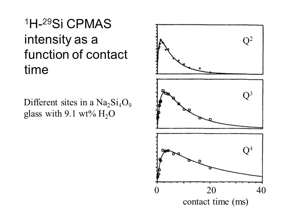 1 H- 29 Si CPMAS intensity as a function of contact time Different sites in a Na 2 Si 4 O 9 glass with 9.1 wt% H 2 O Q2Q3Q4Q2Q3Q4 0 20 40 contact time