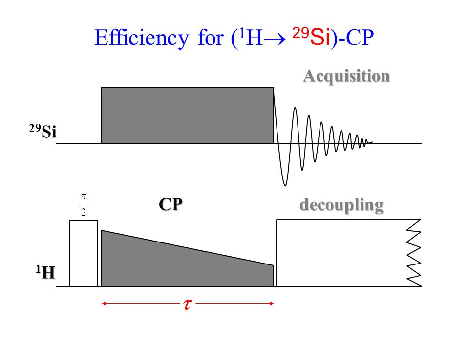 Efficiency for ( 1 H  29 Si )-CP CPdecoupling 1H1H1H1H 29 Si Acquisition 