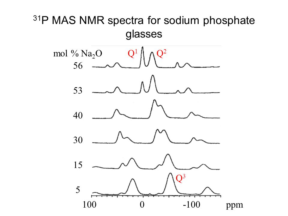 31 P MAS NMR spectra for sodium phosphate glasses mol % Na 2 O 56 53 40 30 15 5 1000 -100ppm Q1Q2Q1Q2 Q3Q3