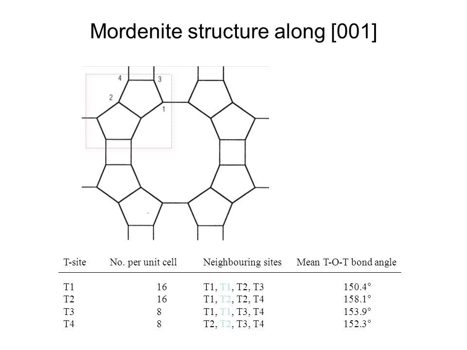 Mordenite structure along [001] T-siteNo. per unit cellNeighbouring sitesMean T-O-T bond angle T116T1, T1, T2, T3150.4° T216T1, T2, T2, T4158.1° T38T1
