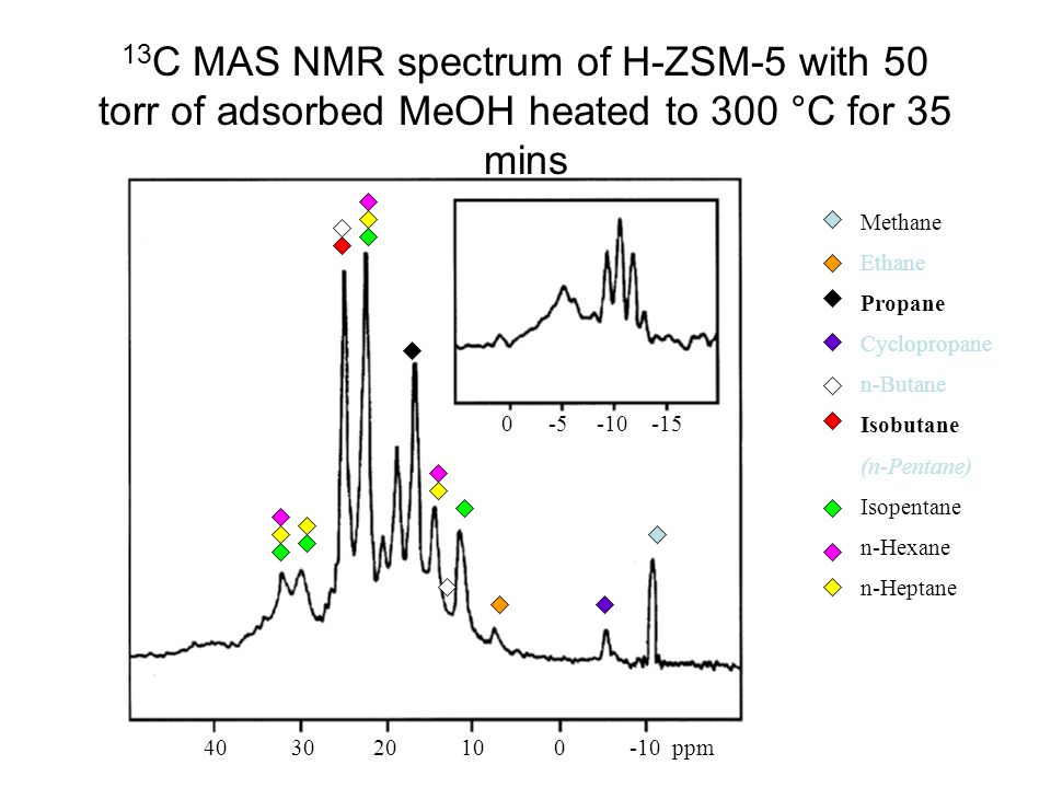 13 C MAS NMR spectrum of H-ZSM-5 with 50 torr of adsorbed MeOH heated to 300 °C for 35 mins 40 30 20 10 0 -10 ppm 0 -5 -10 -15 Methane Ethane Propane