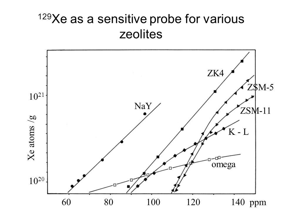 129 Xe as a sensitive probe for various zeolites Xe atoms /g 10 20 10 21 60 80100 120140 ppm omega NaY ZK4 K - L ZSM-11 ZSM-5