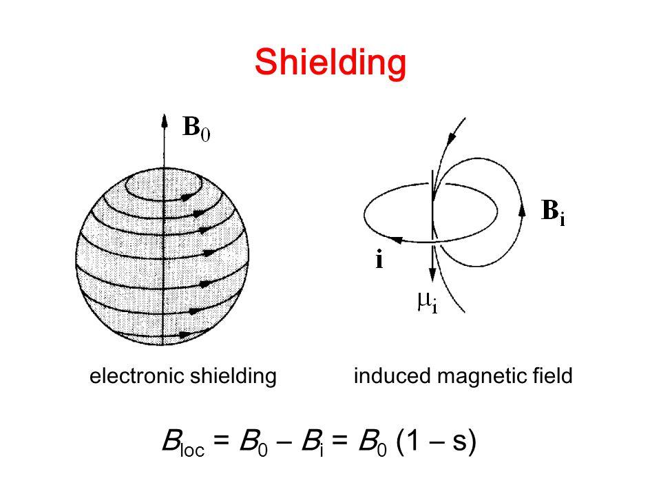 Shielding electronic shieldinginduced magnetic field B loc = B 0 – B i = B 0 (1 – s)