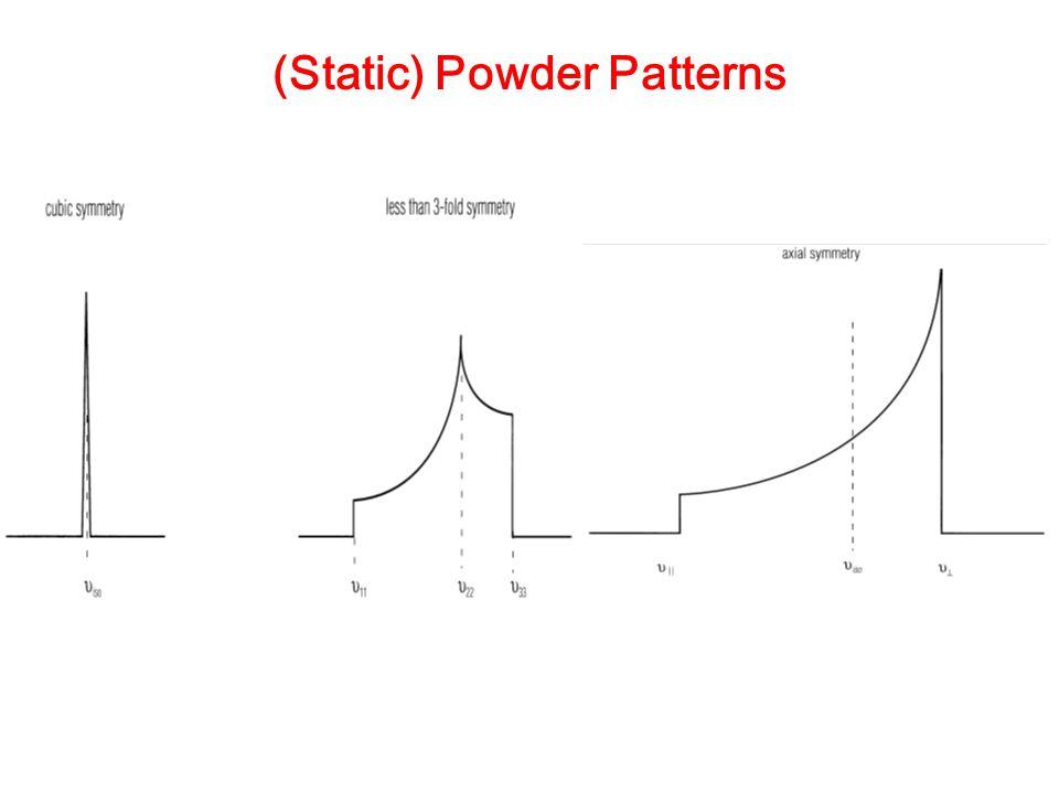 (Static) Powder Patterns
