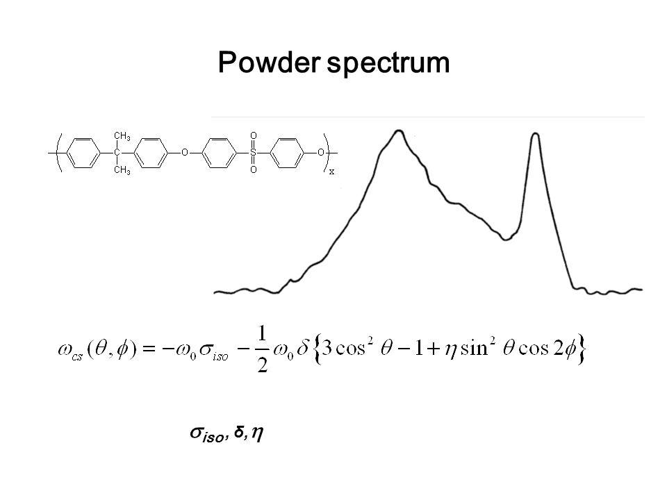 Powder spectrum  iso, δ, 