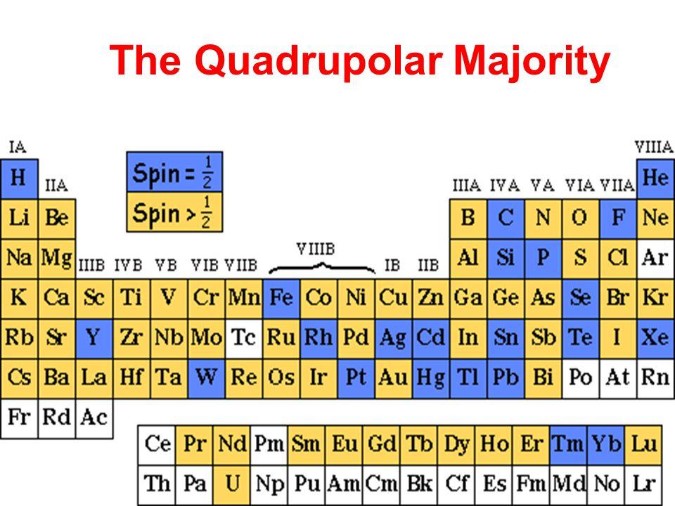 The Quadrupolar Majority