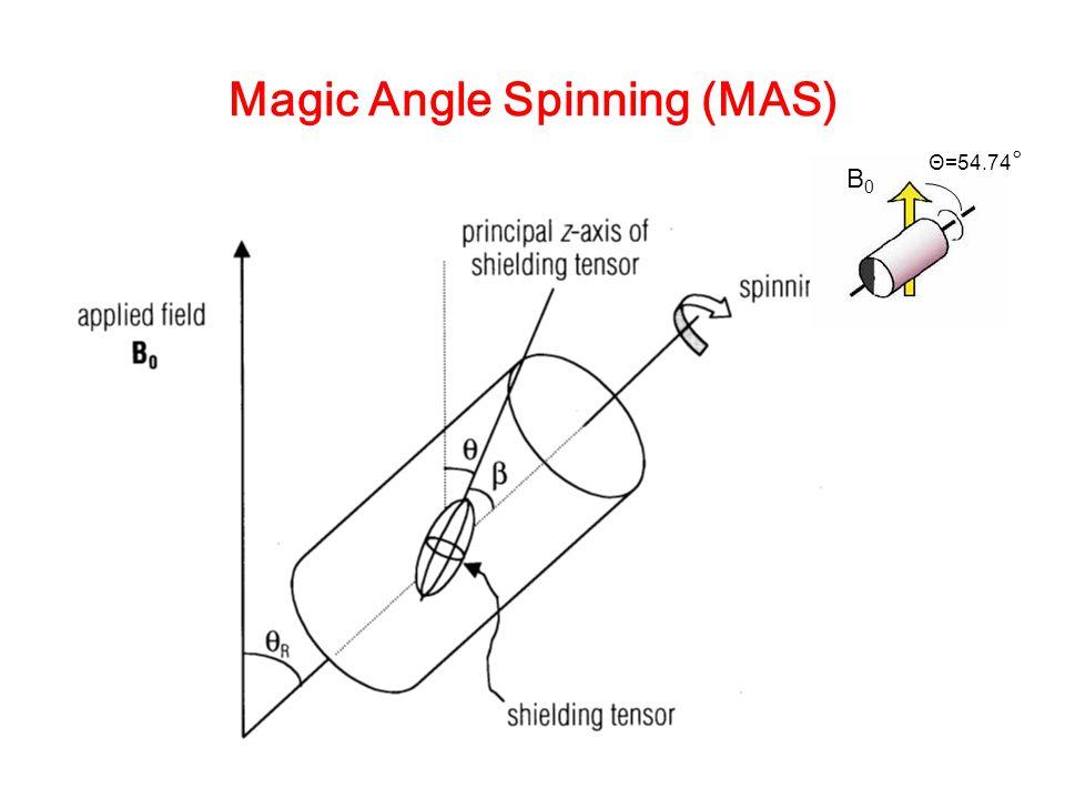 Magic Angle Spinning (MAS) B0B0 Θ=54.74 °