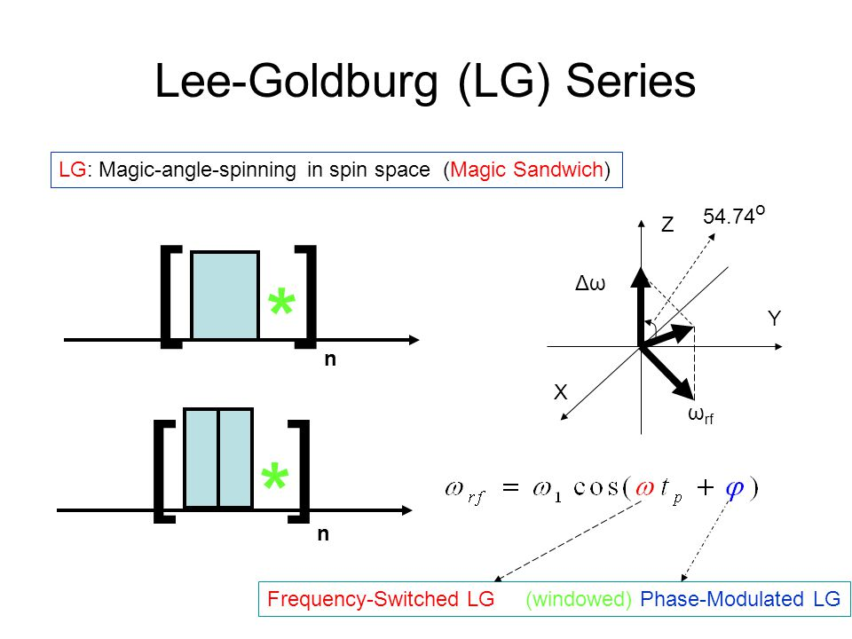 Lee-Goldburg (LG) Series LG: Magic-angle-spinning in spin space (Magic Sandwich) [] n * X Y Z 54.74 o ω rf ΔωΔω [] n * Frequency-Switched LG (windowed