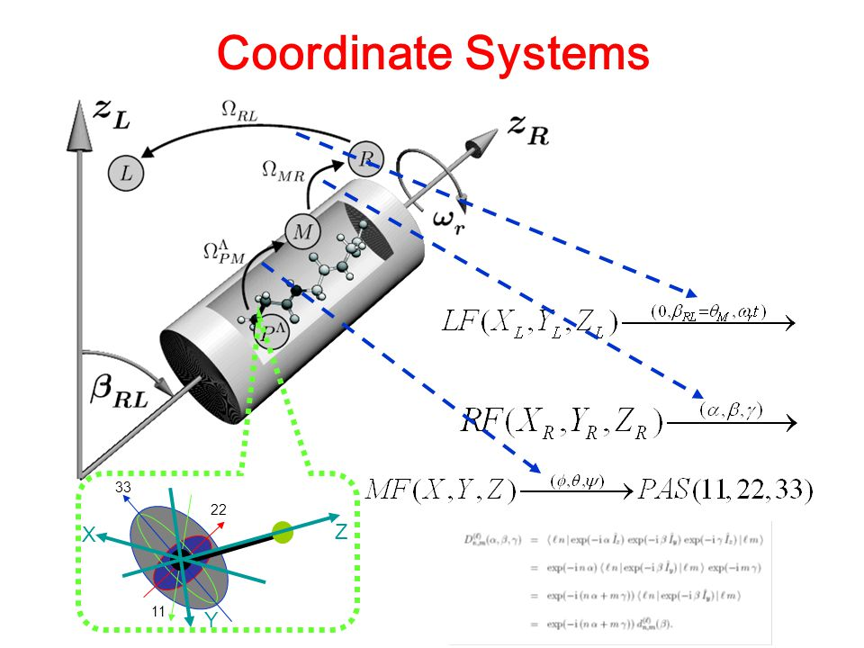 Coordinate Systems Lab Frame(XYZ) Molecular frame (may be a PAS of certain interaction tensor) β 11 22 33