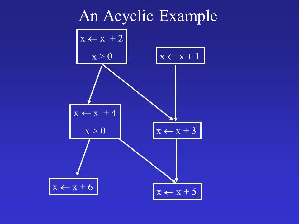 An Acyclic Example x  x + 1 x  x + 2 x > 0 x  x + 3 x  x + 4 x > 0 x  x + 5 x  x + 6