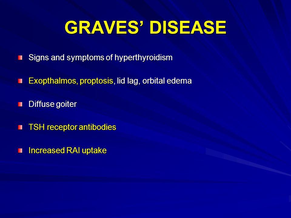 GRAVES' DISEASE Signs and symptoms of hyperthyroidism Exopthalmos, proptosis, lid lag, orbital edema Diffuse goiter TSH receptor antibodies Increased RAI uptake