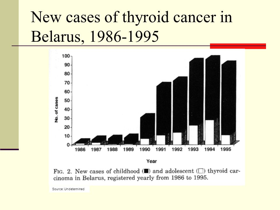 New cases of thyroid cancer in Belarus, 1986-1995 Source: Undetermined
