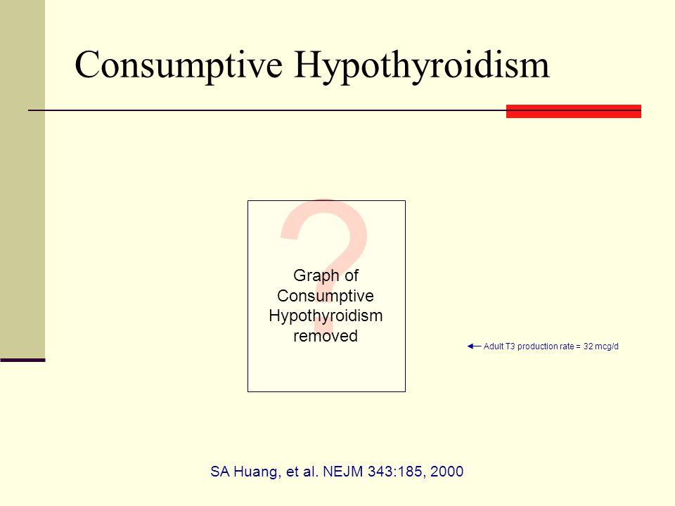 Consumptive Hypothyroidism SA Huang, et al.