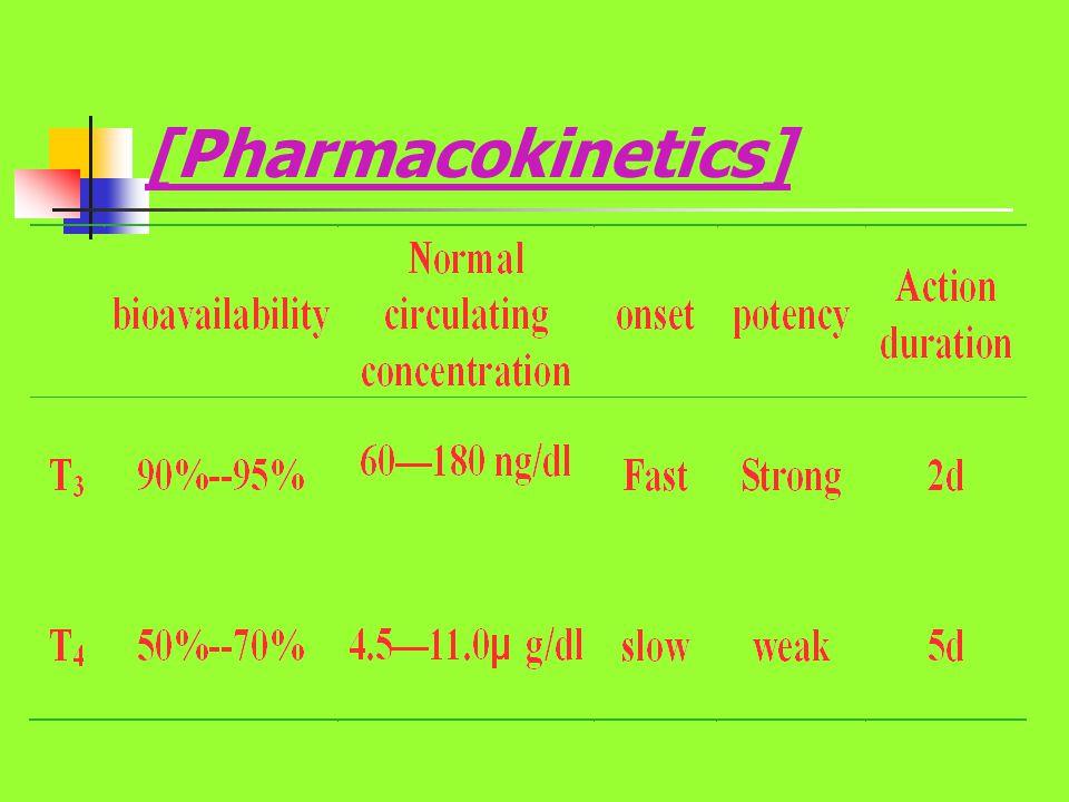 [Pharmacokinetics]