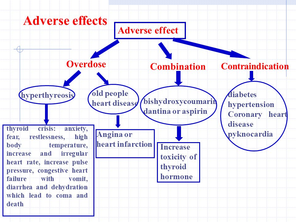 Adverse effects Adverse effect Overdose Combination Contraindication hyperthyreosis old people heart disease bishydroxycoumarin dantina or aspirin diabetes hypertension Coronary heart disease pyknocardia thyroid crisis: anxiety, fear, restlessness, high body temperature, increase and irregular heart rate, increase pulse pressure, congestive heart failure with vomit, diarrhea and dehydration which lead to coma and death Angina or heart infarction Increase toxicity of thyroid hormone