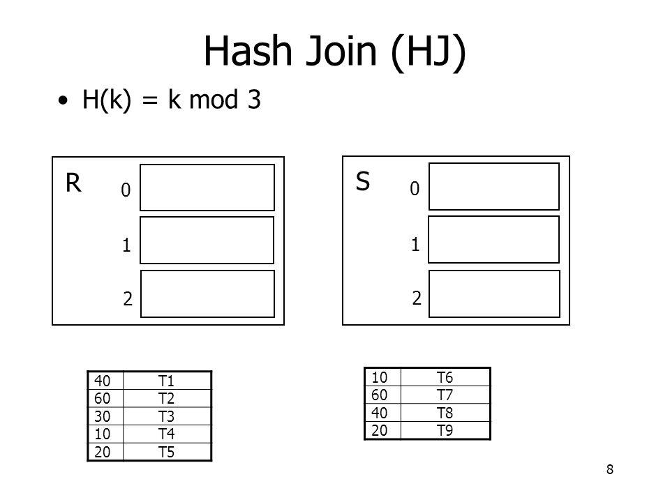 8 H(k) = k mod 3 0 1 2 R 0 1 2 S 40T1 60T2 30T3 10T4 20T5 10T6 60T7 40T8 20T9 Hash Join (HJ)