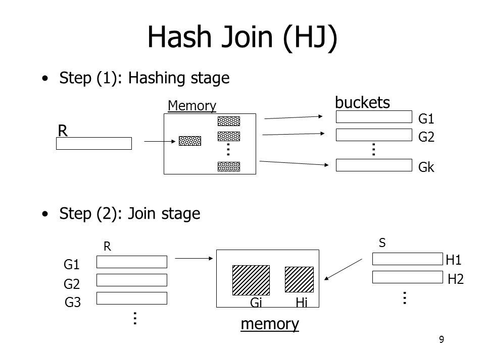 9 Step (1): Hashing stage Step (2): Join stage... Memory buckets G1 G2 Gk R S...
