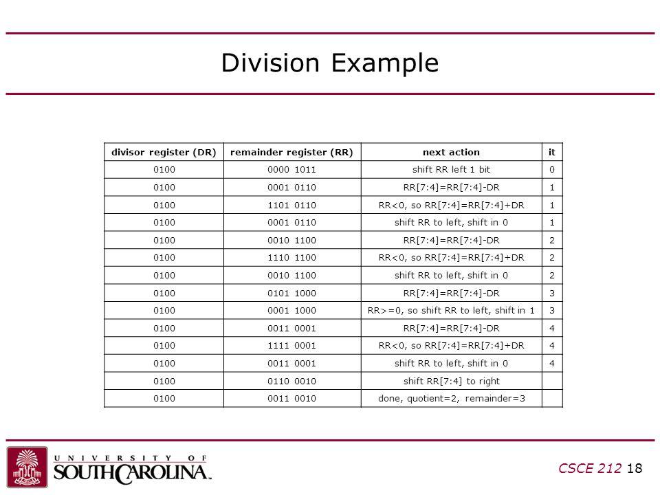 CSCE 212 18 Division Example divisor register (DR)remainder register (RR)next actionit 01000000 1011shift RR left 1 bit0 01000001 0110RR[7:4]=RR[7:4]-