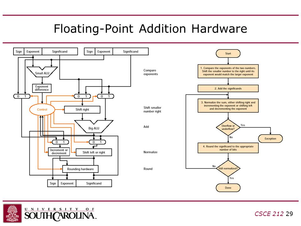 CSCE 212 29 Floating-Point Addition Hardware