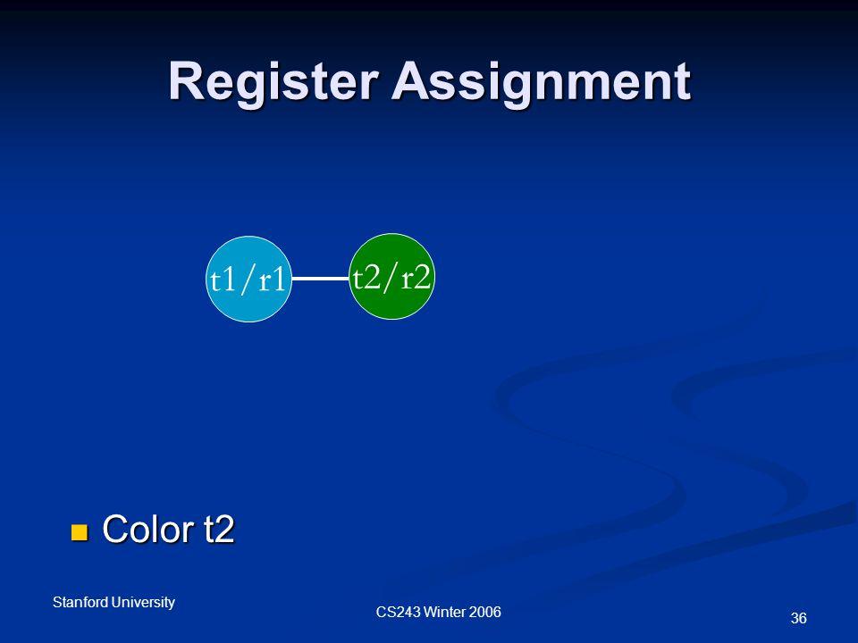 CS243 Winter 2006 Stanford University 36 Register Assignment t1/r1 t2/r2 Color t2 Color t2