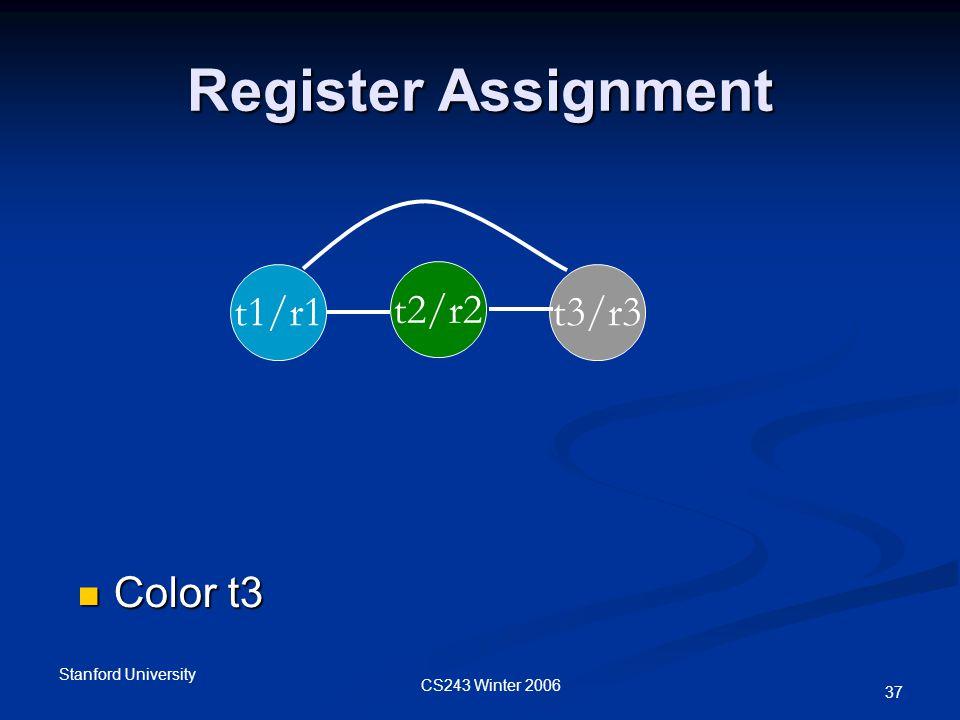 CS243 Winter 2006 Stanford University 37 Register Assignment t1/r1 t2/r2 t3/r3 Color t3 Color t3