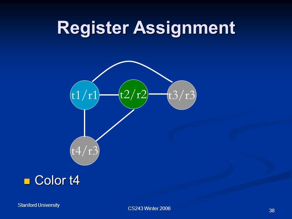 CS243 Winter 2006 Stanford University 38 Register Assignment t1/r1 t2/r2 t3/r3 t4/r3 Color t4 Color t4