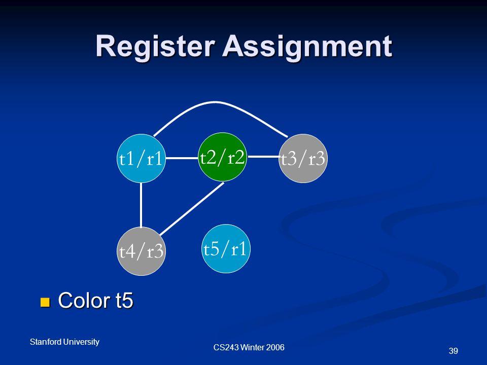 CS243 Winter 2006 Stanford University 39 Register Assignment t1/r1 t2/r2 t3/r3 t4/r3 t5/r1 Color t5 Color t5