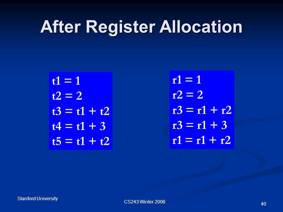 CS243 Winter 2006 Stanford University 40 After Register Allocation r1 = 1 r2 = 2 r3 = r1 + r2 r3 = r1 + 3 r1 = r1 + r2 t1 = 1 t2 = 2 t3 = t1 + t2 t4 = t1 + 3 t5 = t1 + t2