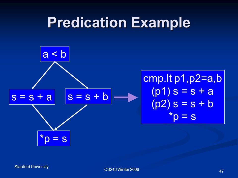 CS243 Winter 2006 Stanford University 47 Predication Example s = s + a *p = s a < b cmp.lt p1,p2=a,b (p1) s = s + a (p2) s = s + b *p = s s = s + b