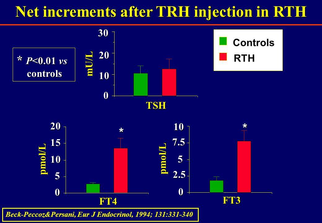 Net increments after TRH injection in RTH FT4 0 5 10 15 20 pmol/L * FT3 0 2.5 5 7.5 10 pmol/L * TSH 0 10 2030mU/L Controls RTH * P<0.01 vs controls controls Beck-Peccoz&Persani, Eur J Endocrinol, 1994; 131:331-340