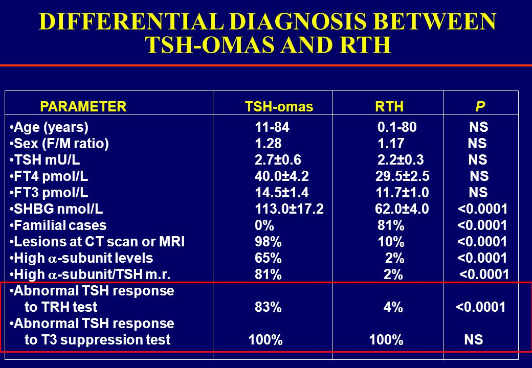 DIFFERENTIAL DIAGNOSIS BETWEEN TSH-OMAS AND RTH Age (years)11-84 0.1-80 NS Sex (F/M ratio) 1.28 1.17 NS TSH mU/L2.7±0.6 2.2±0.3 NS FT4 pmol/L 40.0±4.2 29.5±2.5 NS FT3 pmol/L14.5±1.4 11.7±1.0 NS SHBG nmol/L 113.0±17.2 62.0±4.0 <0.0001 Familial cases 0% 81% <0.0001 Lesions at CT scan or MRI 98% 10% <0.0001 High  -subunit levels 65% 2% <0.0001 High  -subunit/TSH m.r.