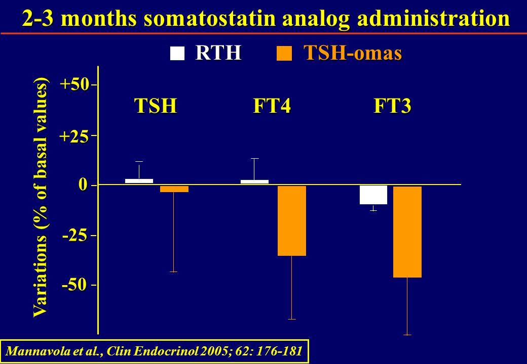 2-3 months somatostatin analog administration -50 -25 Variations (% of basal values) +25 0 +50 TSHFT4FT3RTHTSH-omas Mannavola et al., Clin Endocrinol 2005; 62: 176-181