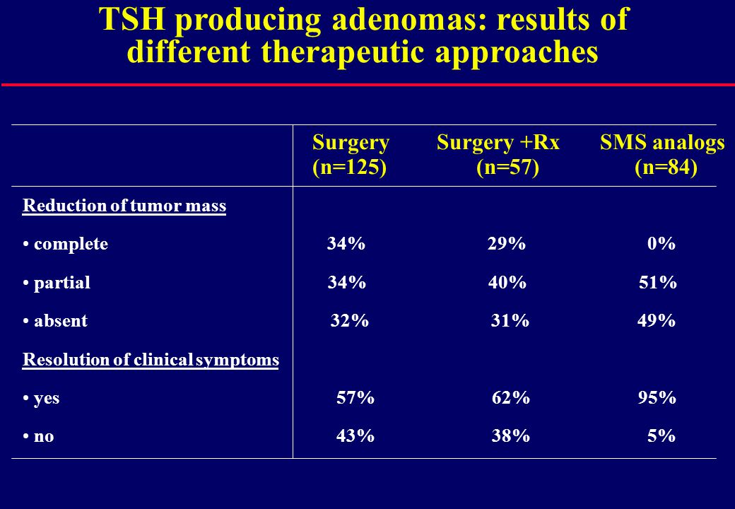 Reduction of tumor mass complete 34% 29% 0% partial 34% 40% 51% absent 32% 31% 49% Resolution of clinical symptoms yes 57% 62% 95% no 43% 38% 5% Surge