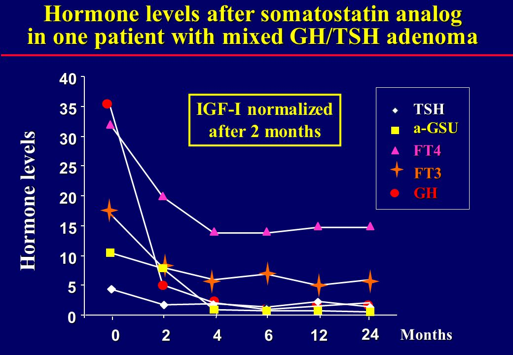 0 5 10 15 20 25 30 3540024612 24 TSH a-GSU FT4 FT3 GH Months Hormone levels Hormone levels after somatostatin analog in one patient with mixed GH/TSH