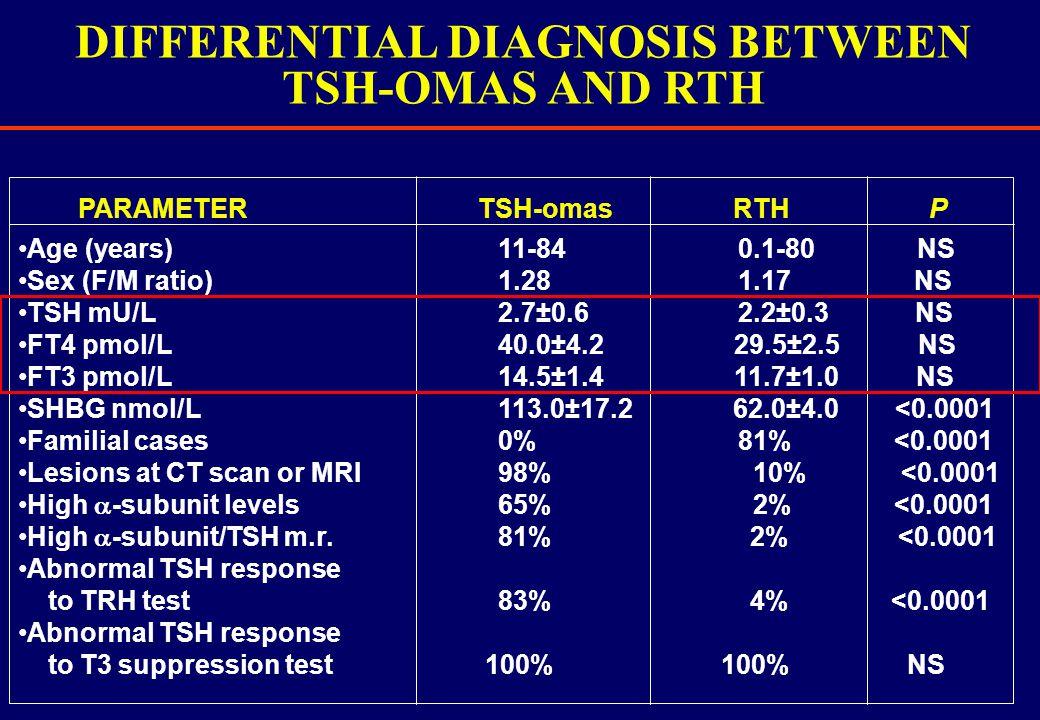 DIFFERENTIAL DIAGNOSIS BETWEEN TSH-OMAS AND RTH Age (years)11-84 0.1-80 NS Sex (F/M ratio) 1.28 1.17 NS TSH mU/L2.7±0.6 2.2±0.3 NS FT4 pmol/L 40.0±4.2