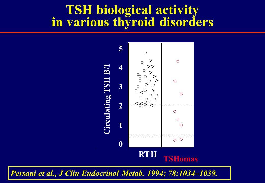 TSH biological activity in various thyroid disorders RTH TSHomas 0 1 2 3 4 5 Circulating TSH B/I Persani et al., J Clin Endocrinol Metab.